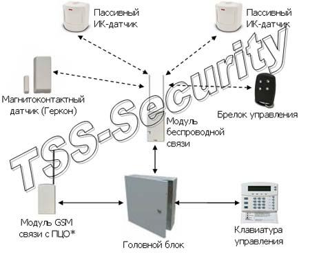 Беспроводная охранная GSM сигнализация квартиры