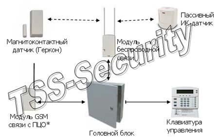 Беспроводная GSM сигнализация в квартиру