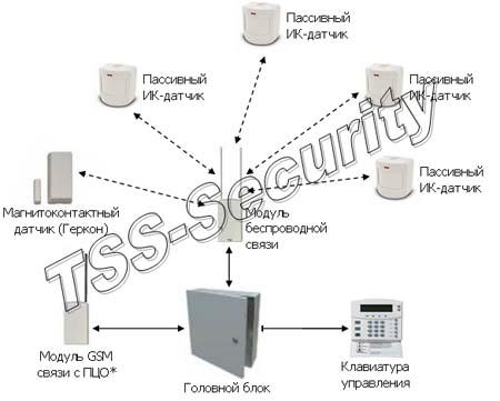 Беспроводная GSM сигнализация для офиса